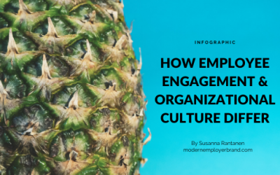 Organizational culture and employee engagement (infographic)