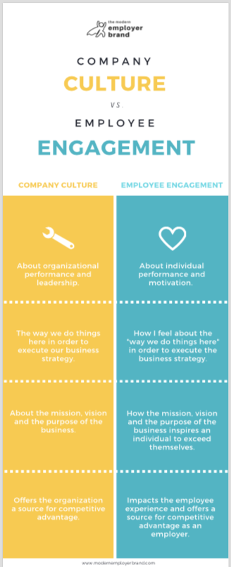 Company culture vs employee engagement - The Modern Employer Brand 2019