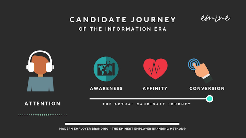 Candidate journey of the information era - Modern employer branding